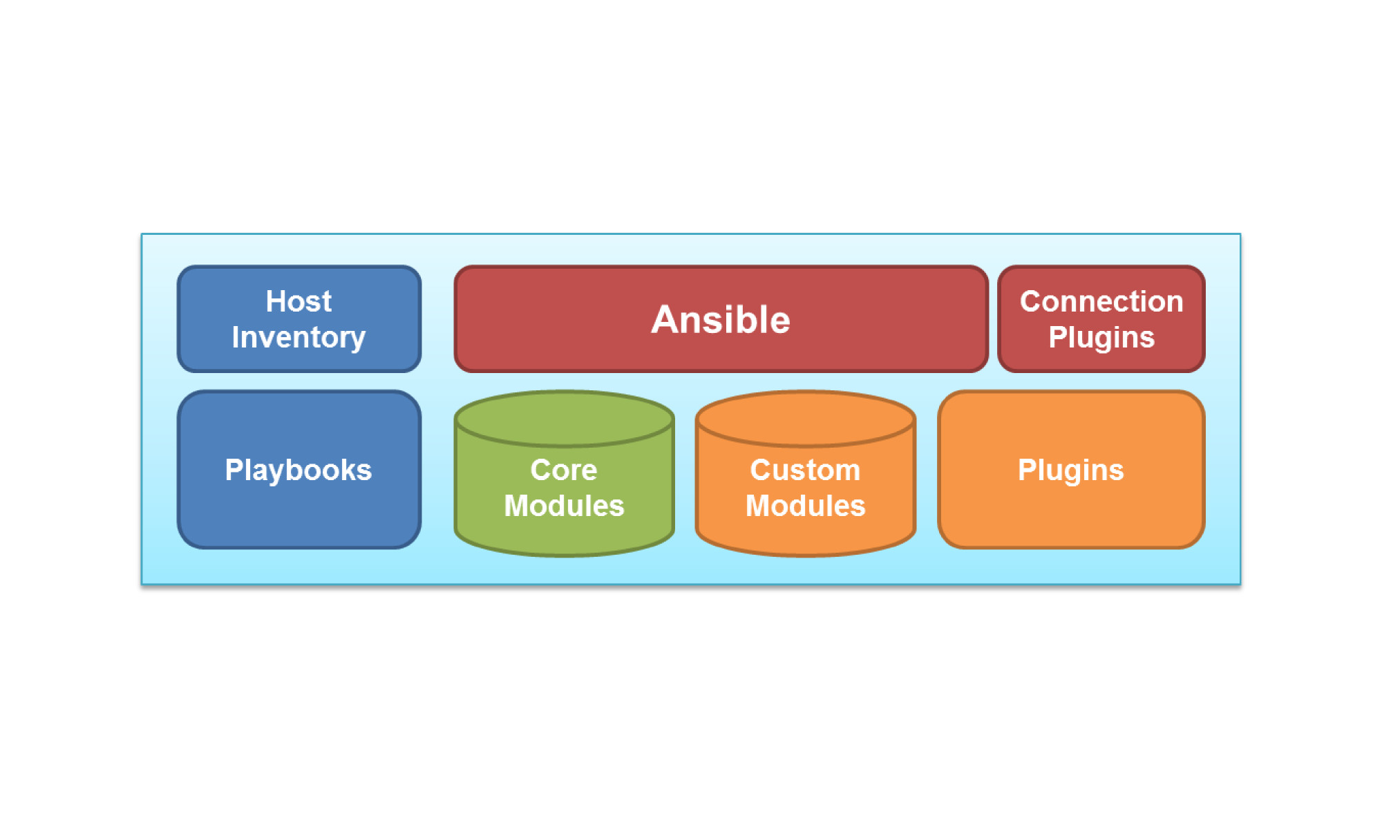 Ansible stack