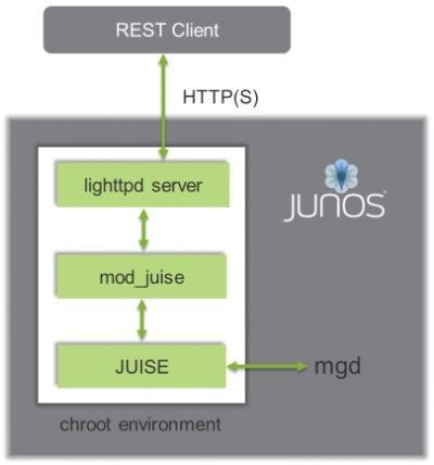 Junos REST API mgd