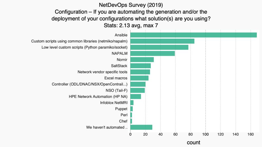 NetDevOps Survey 2019 Deployment Tools