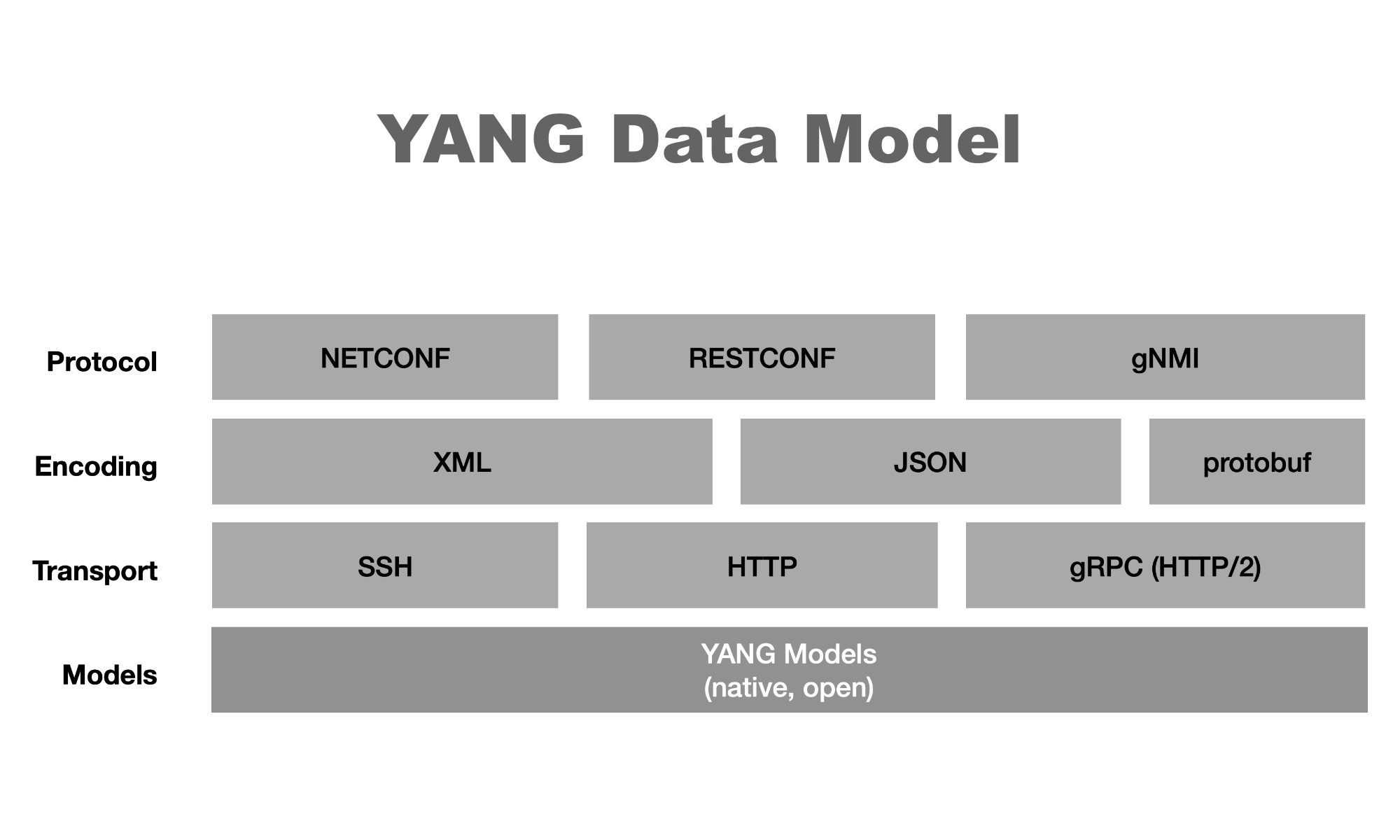 YANG Data Model