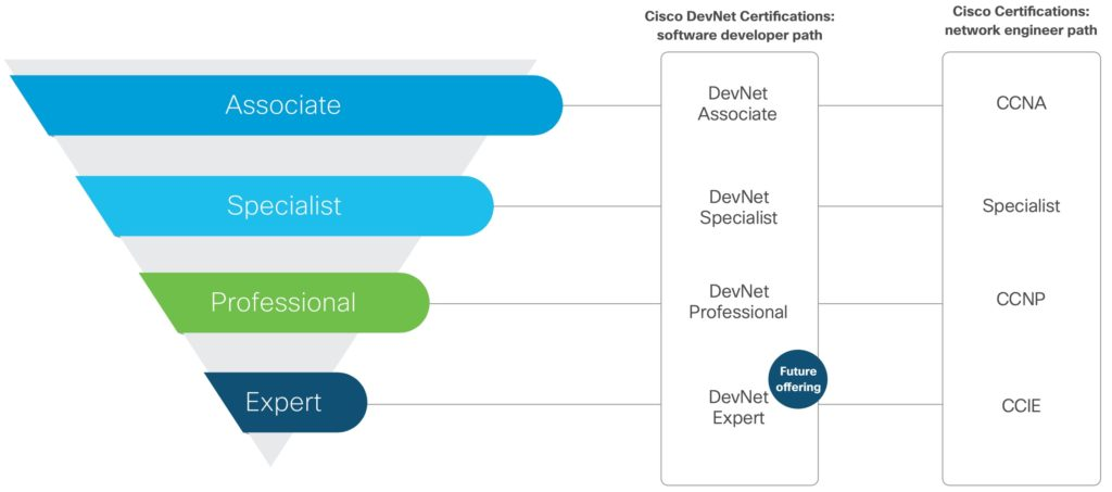 Cisco DevNet Certifications