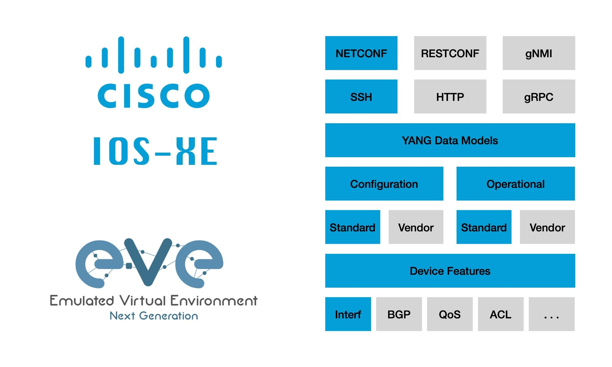 Cisco IOS-XE NETCONF YANG