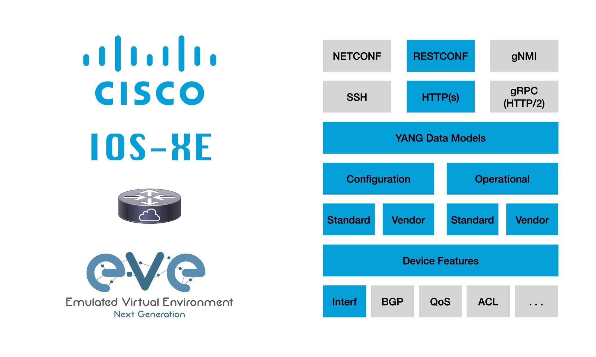 Cisco IOS-XE RESTCONF YANG