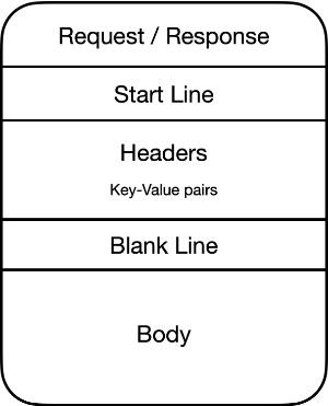 HTTP dialogue
