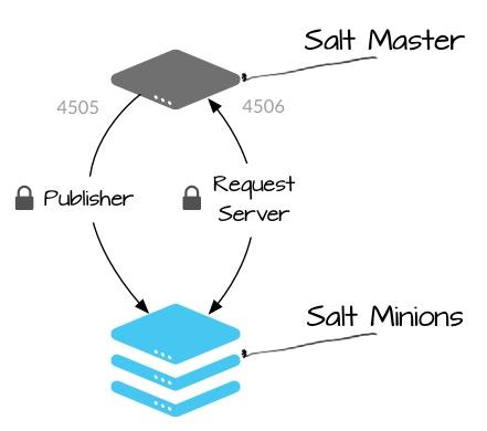 Salt master minion