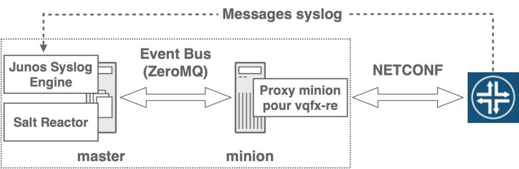 Junos syslog engine