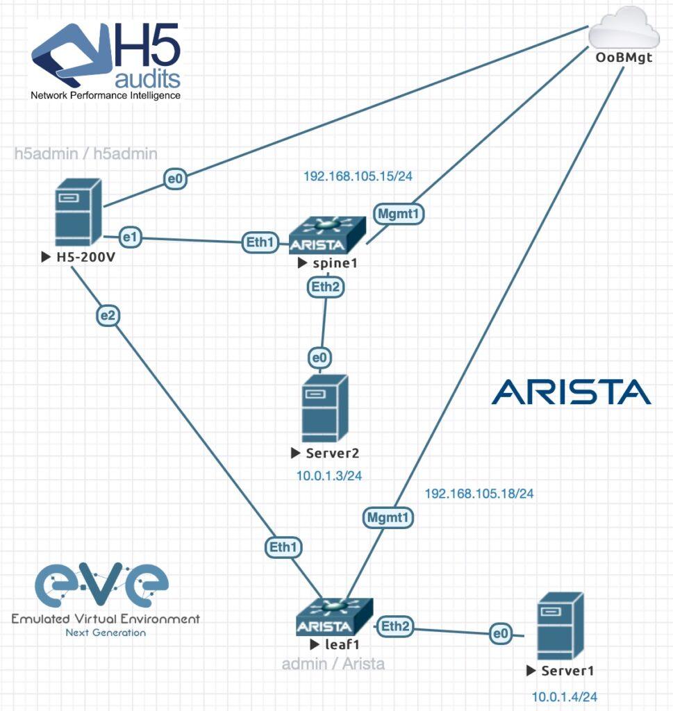 H5 en coupure EVE-NG