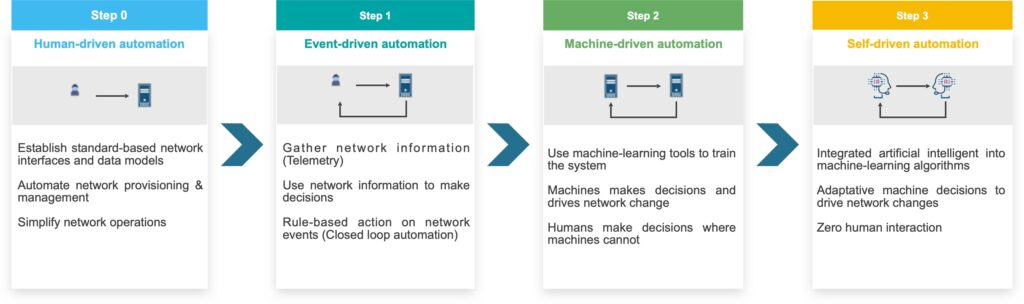 Etapes Automatisation