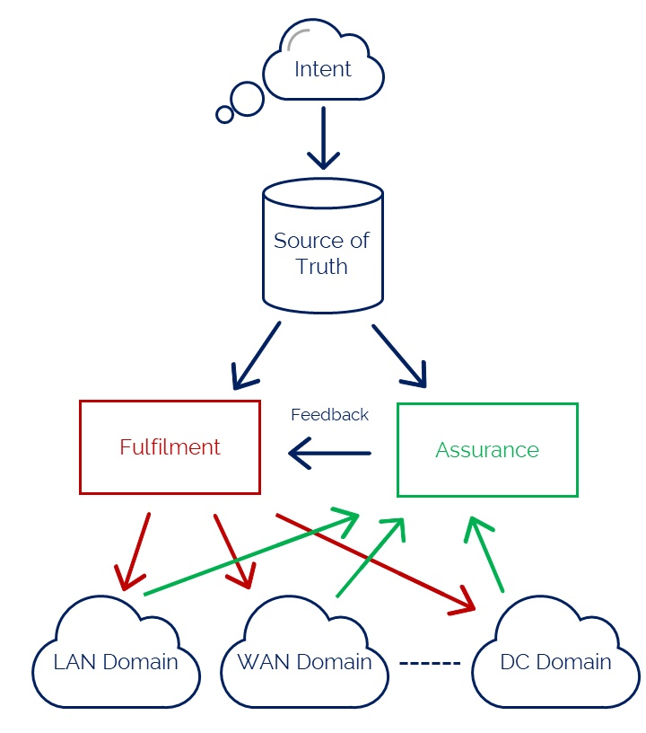 Intent-Based Networking closed-loop