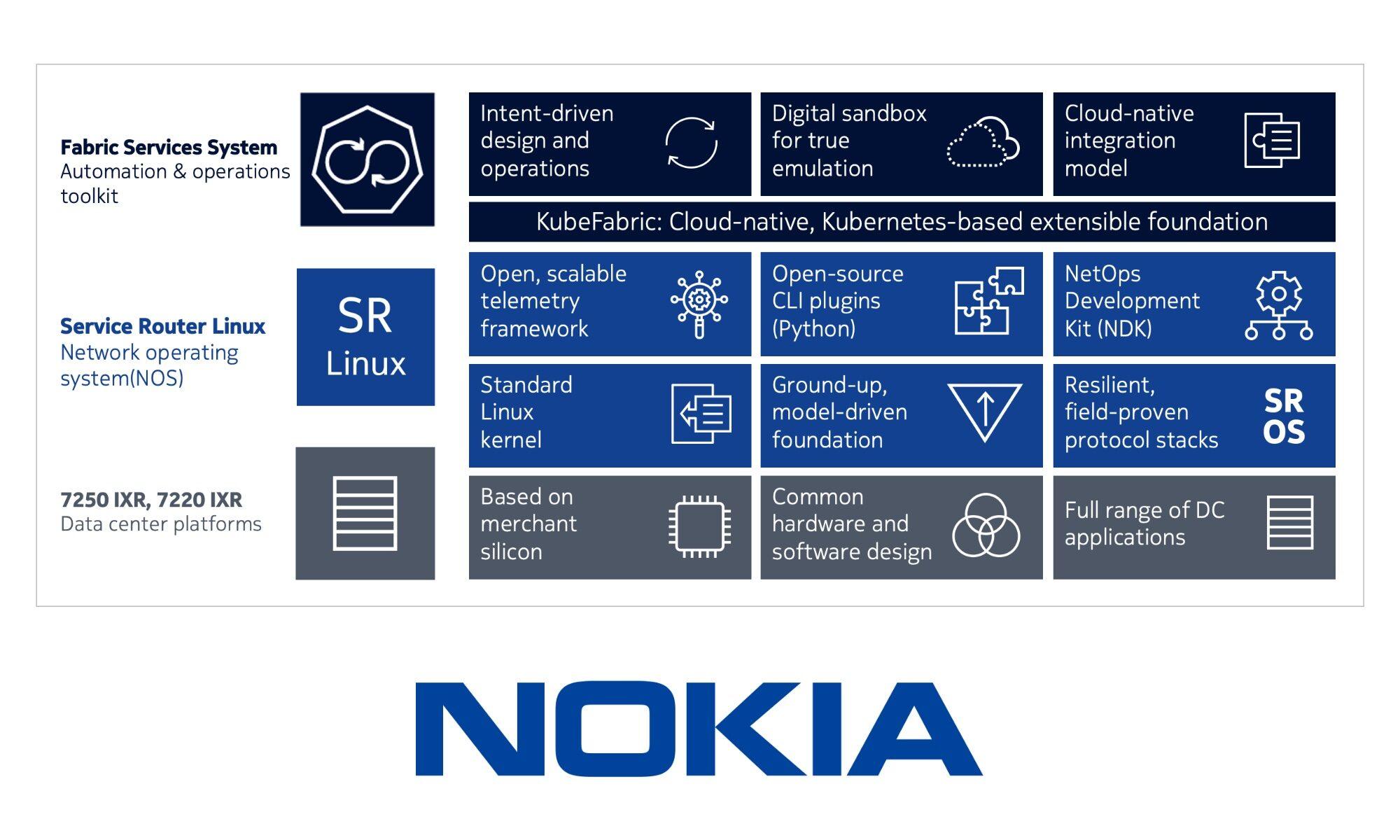 Nokia SR Linux Data Center